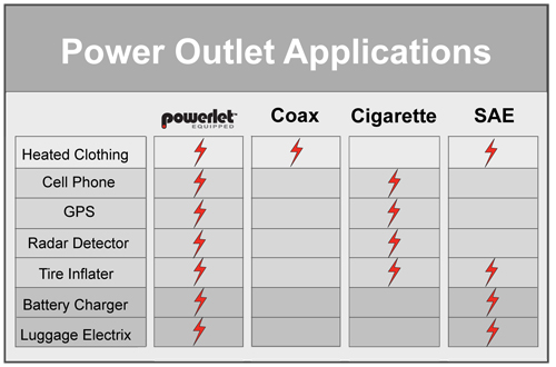 cigarette, powerlet, sae, coax, common power outlets